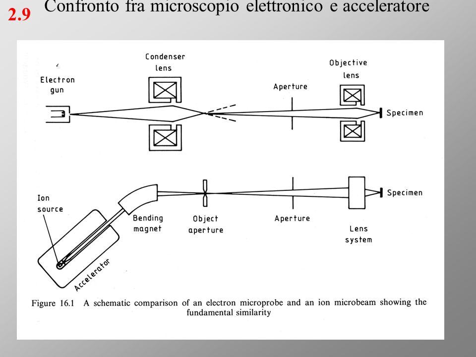 2.9 Confronto fra microscopio elettronico e acceleratore