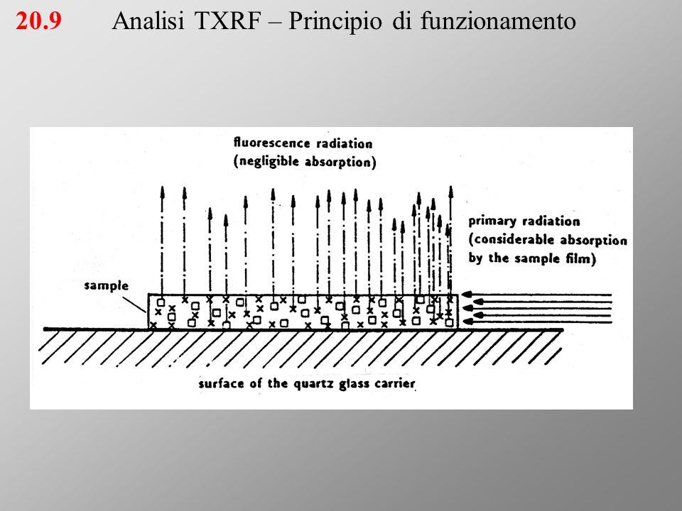 20.9Analisi TXRF – Principio di funzionamento