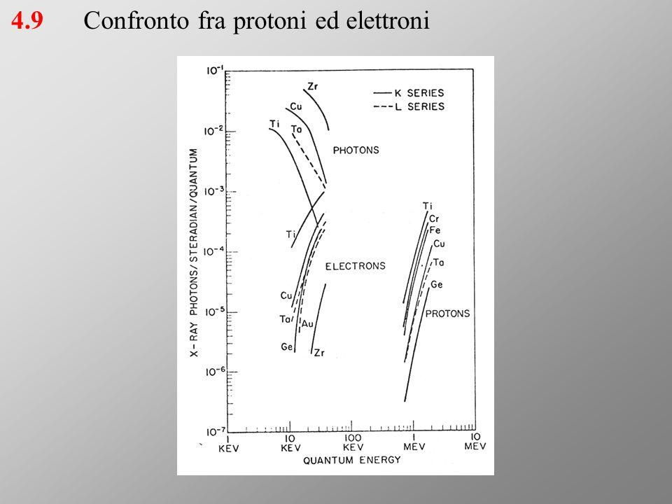 4.9Confronto fra protoni ed elettroni