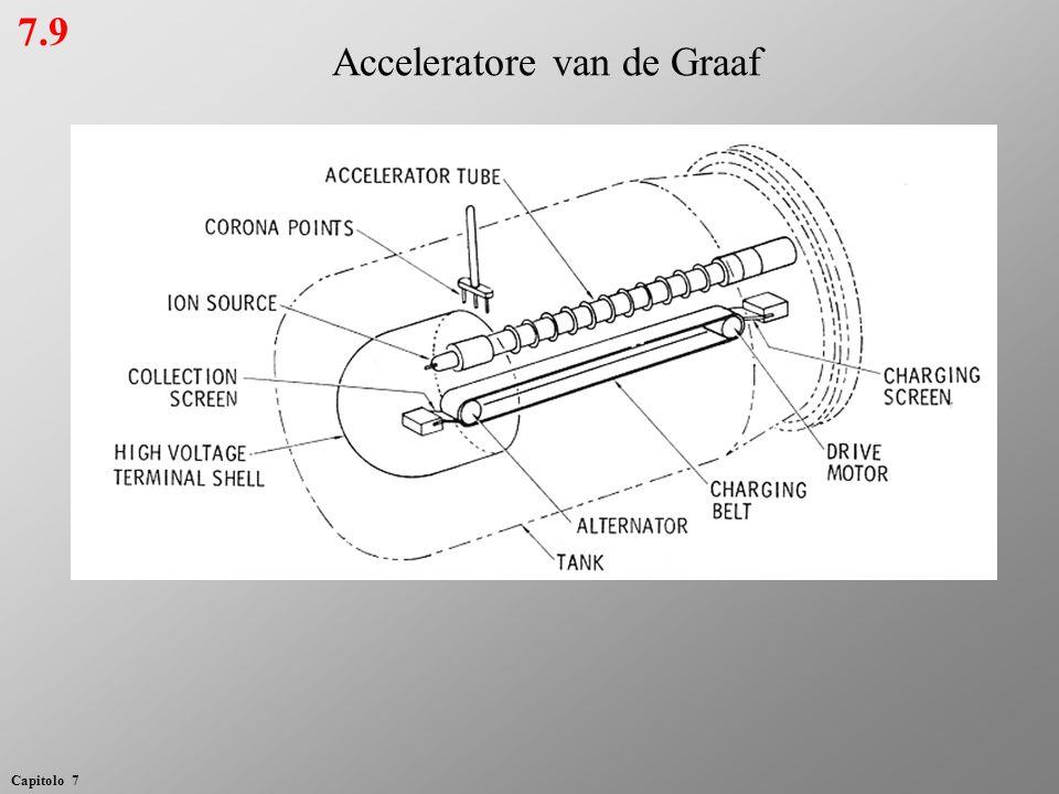 7.9 Acceleratore van de Graaf Capitolo 7
