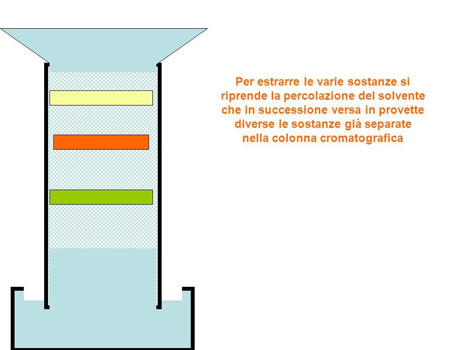 Per estrarre le varie sostanze si riprende la percolazione del solvente che in successione versa in provette diverse le sostanze già separate nella colonna cromatografica