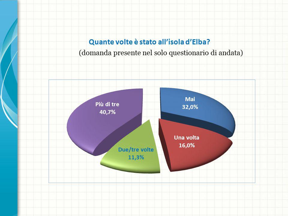 Quante volte è stato all'isola d'Elba (domanda presente nel solo questionario di andata)