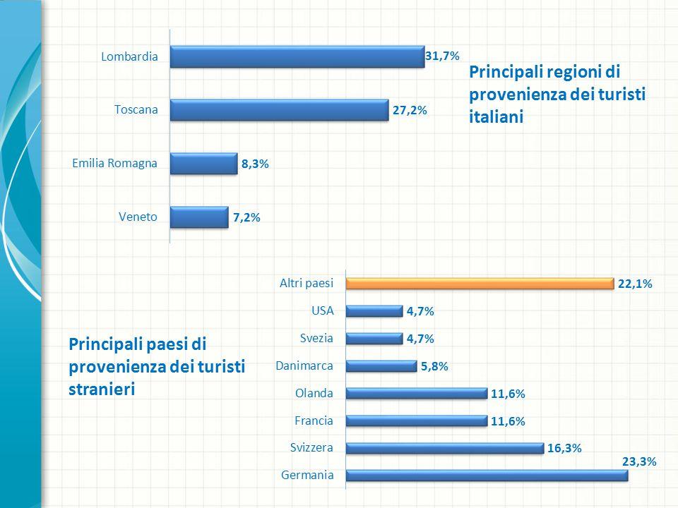 Principali paesi di provenienza dei turisti stranieri Principali regioni di provenienza dei turisti italiani