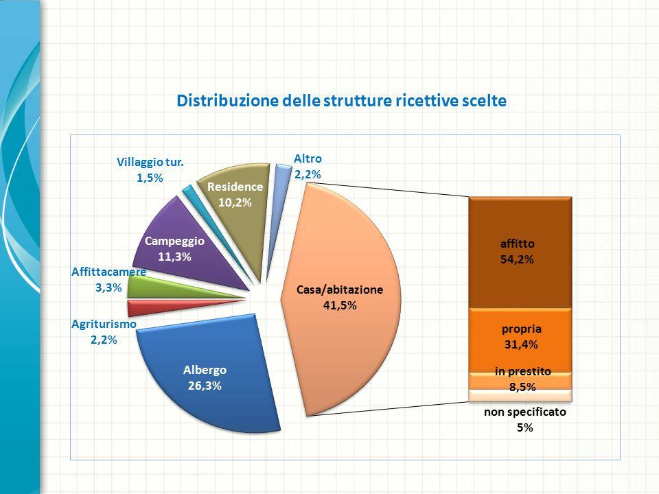 Distribuzione delle strutture ricettive scelte