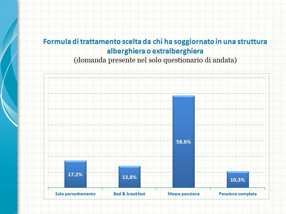 Formula di trattamento scelta da chi ha soggiornato in una struttura alberghiera o extralberghiera (domanda presente nel solo questionario di andata)