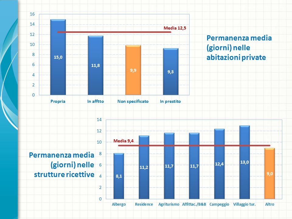 Permanenza media (giorni) nelle abitazioni private Permanenza media (giorni) nelle strutture ricettive