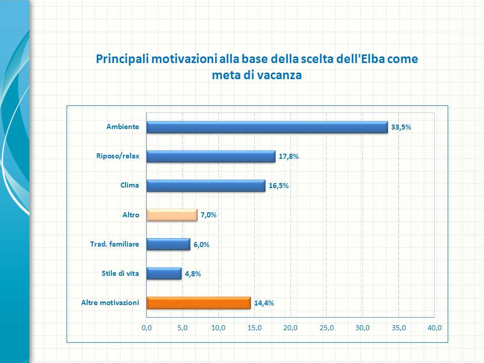 Principali motivazioni alla base della scelta dell Elba come meta di vacanza