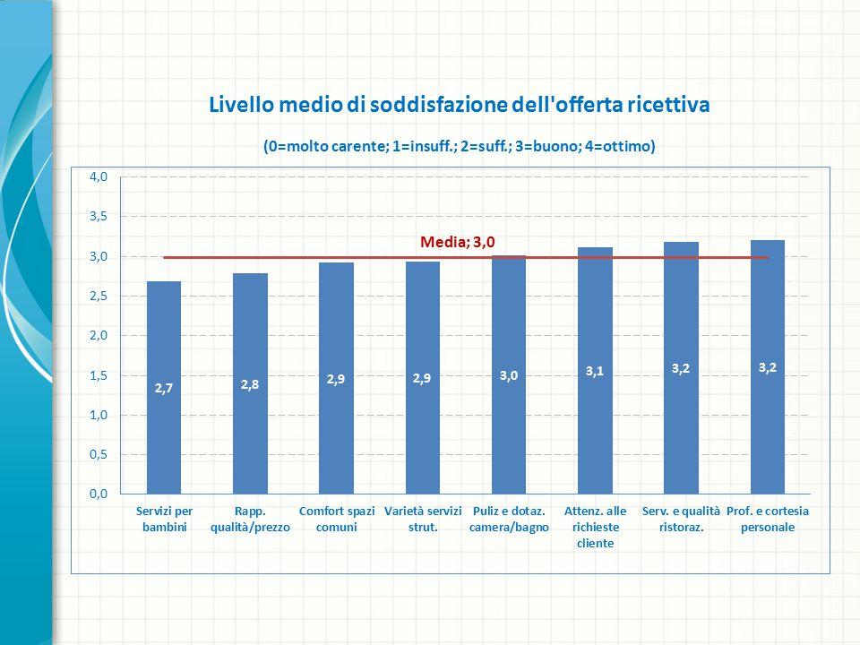 Livello medio di soddisfazione dell offerta ricettiva (0=molto carente; 1=insuff.; 2=suff.; 3=buono; 4=ottimo)