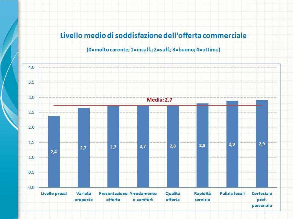Livello medio di soddisfazione dell offerta commerciale (0=molto carente; 1=insuff.; 2=suff.; 3=buono; 4=ottimo)