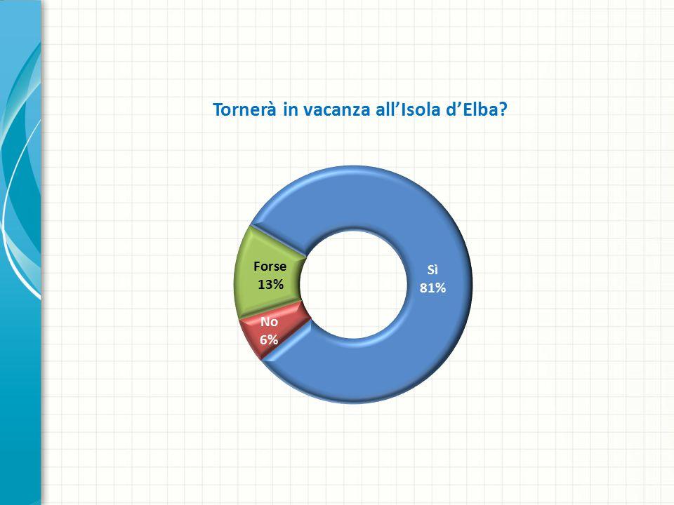 Tornerà in vacanza all'Isola d'Elba