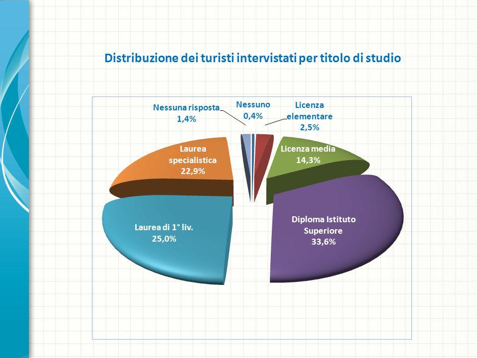 Distribuzione dei turisti intervistati per titolo di studio