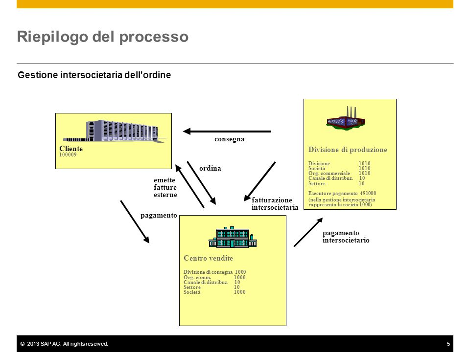 ©2013 SAP AG. All rights reserved.5 Riepilogo del processo Gestione intersocietaria dell'ordine consegna fatturazione intersocietaria emette fatture e