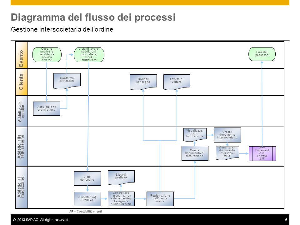 ©2013 SAP AG. All rights reserved.6 Diagramma del flusso dei processi Gestione intersocietaria dell'ordine Addetto alle vendite Addetto alla fatturazi