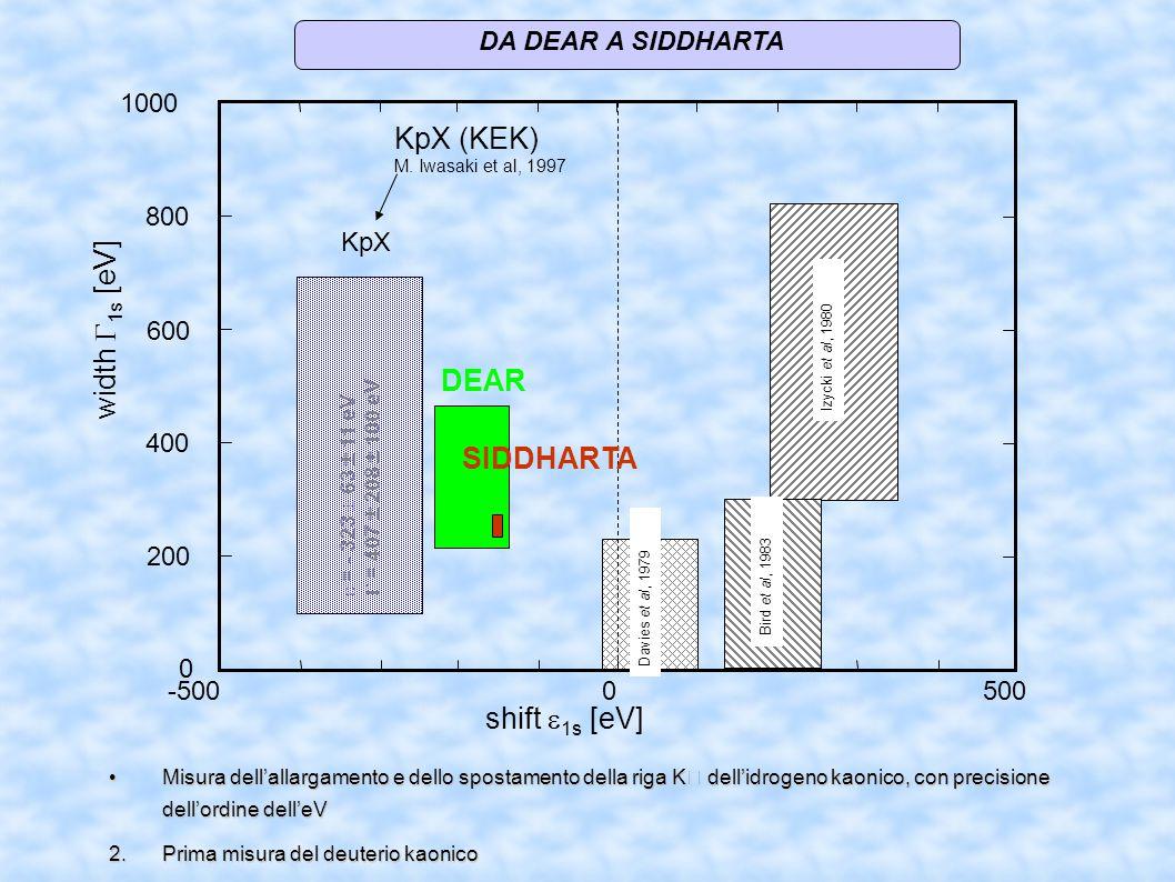 DA DEAR A SIDDHARTA width  1s  [eV] KpX -5005000 0 200 400 600 800 1000 shift  1s [eV] Davies et al, 1979 Izycki et al, 1980 Bird et al, 1983 KpX (