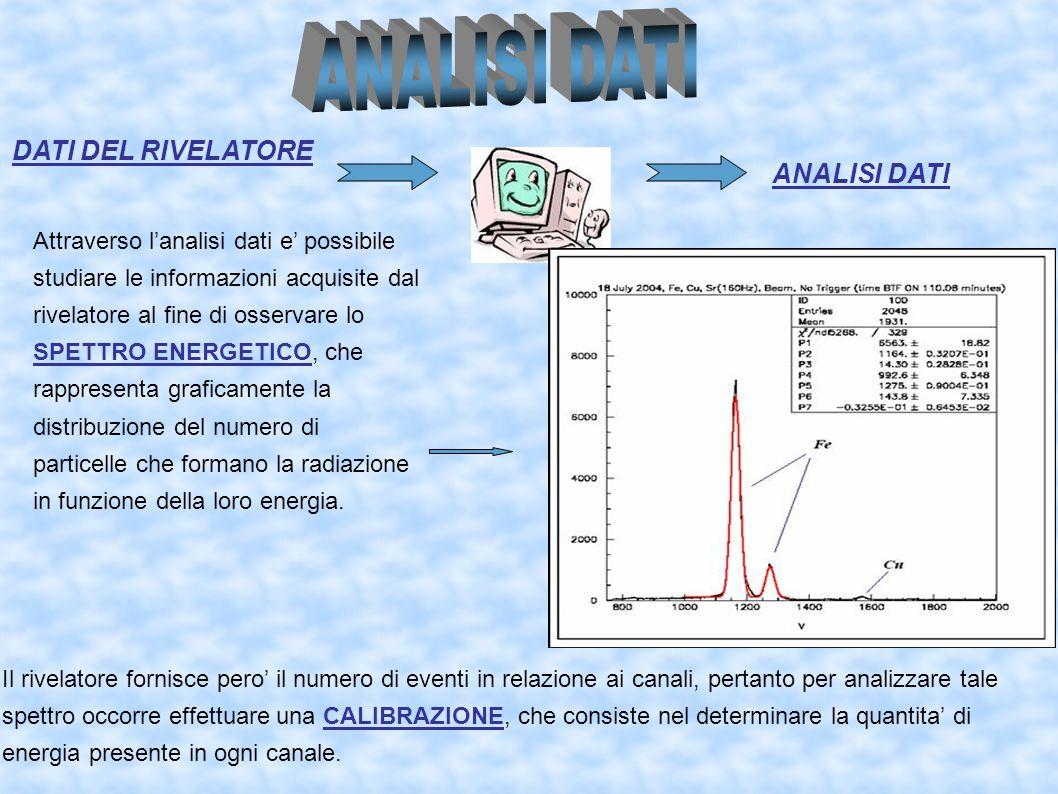 Attraverso l'analisi dati e' possibile studiare le informazioni acquisite dal rivelatore al fine di osservare lo SPETTRO ENERGETICO, che rappresenta g