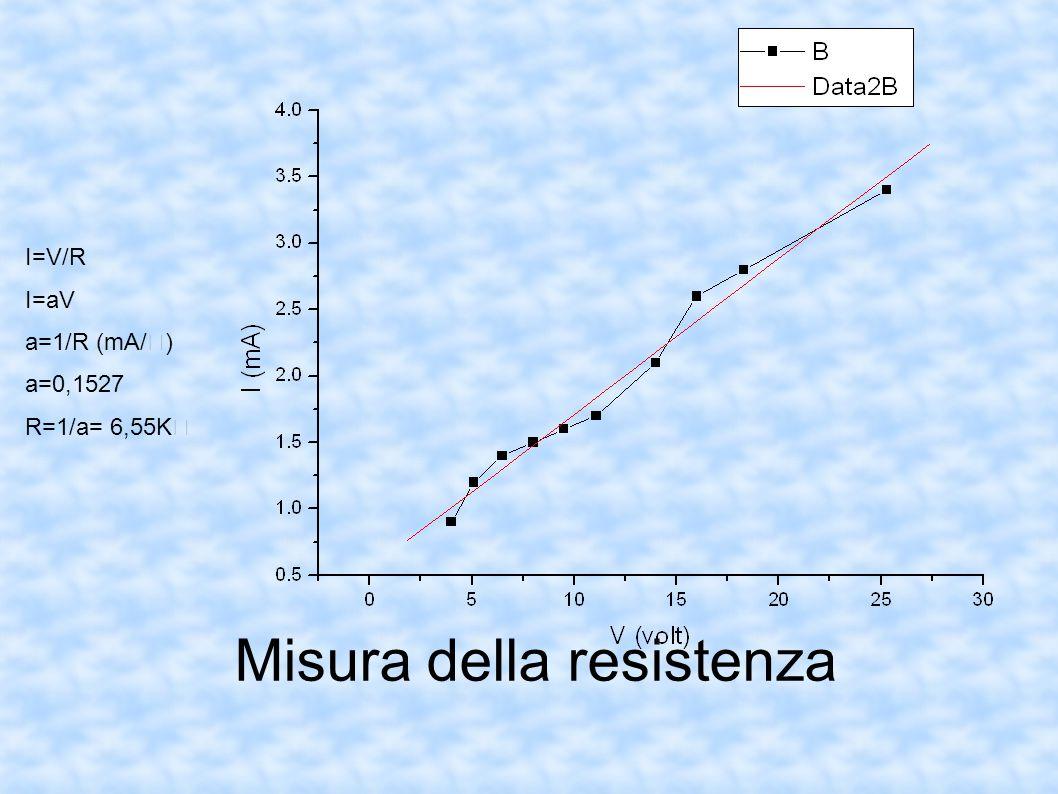 Misura della resistenza I=V/R I=aV a=1/R (mA/) a=0,1527 R=1/a= 6,55K