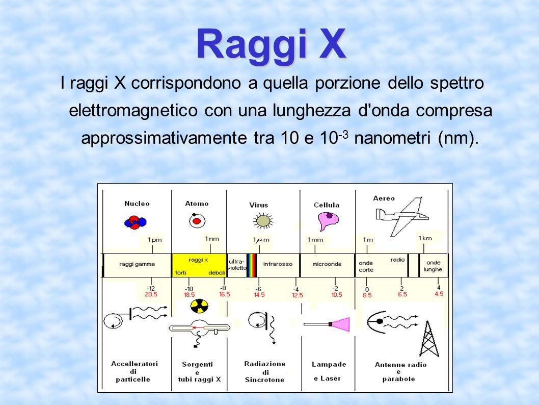 Raggi X I raggi X corrispondono a quella porzione dello spettro elettromagnetico con una lunghezza d onda compresa approssimativamente tra 10 e 10 -3 nanometri (nm).