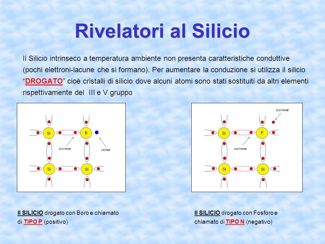 Rivelatori al Silicio Il Silicio intrinseco a temperatura ambiente non presenta caratteristiche conduttive (pochi elettroni-lacune che si formano). Pe