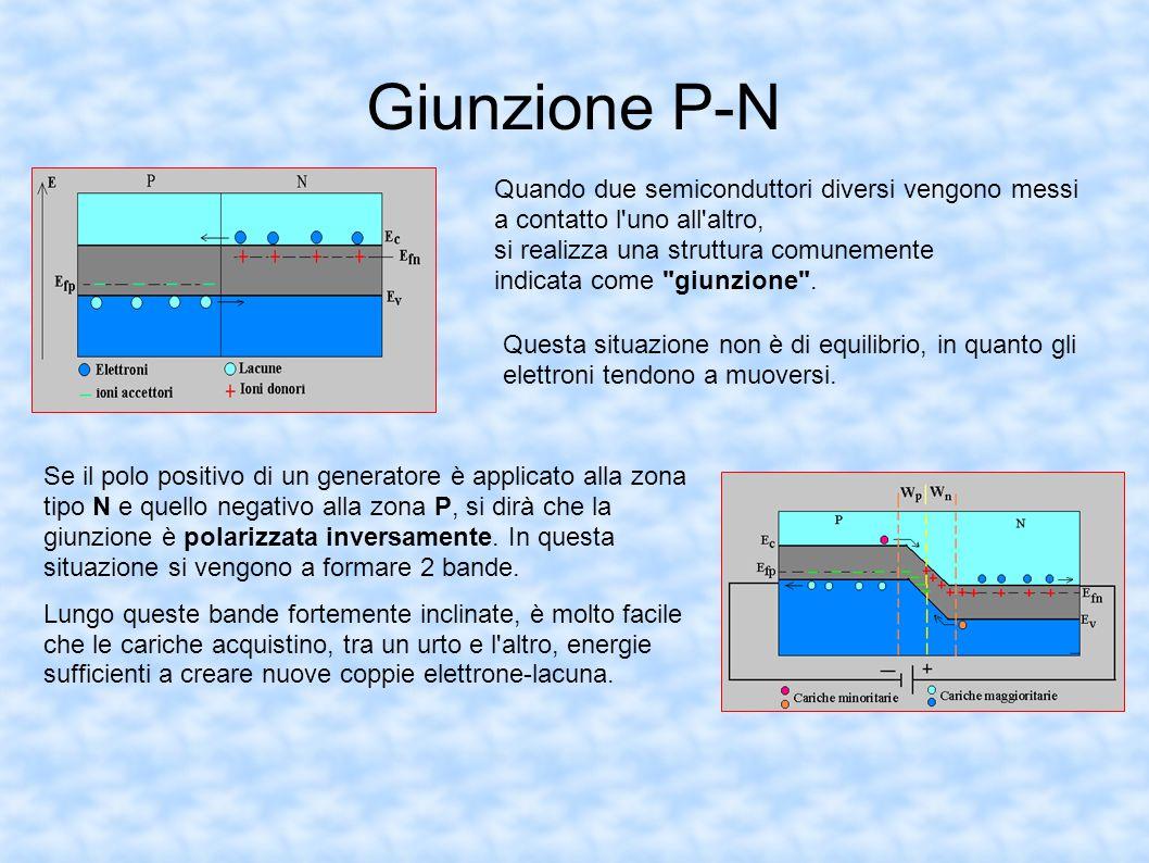 Giunzione P-N Quando due semiconduttori diversi vengono messi a contatto l'uno all'altro, si realizza una struttura comunemente indicata come
