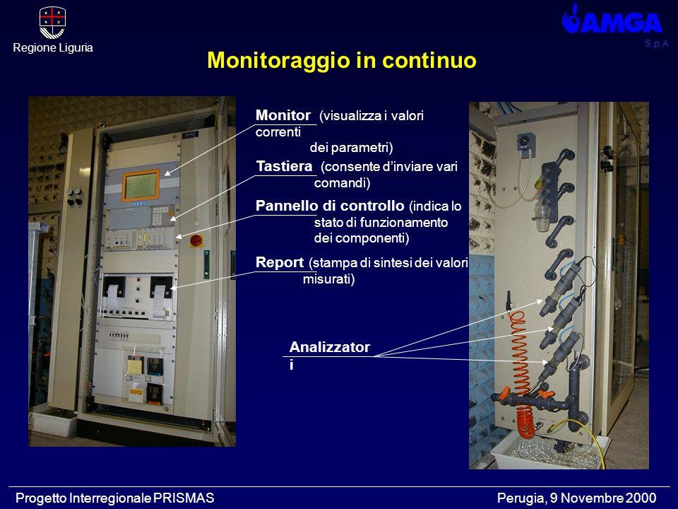 S.p.A Regione Liguria Progetto Interregionale PRISMAS Perugia, 9 Novembre 2000 Monitor (visualizza i valori correnti dei parametri) Tastiera (consente d'inviare vari comandi) Pannello di controllo (indica lo stato di funzionamento dei componenti) Report (stampa di sintesi dei valori misurati) Analizzator i Monitoraggio in continuo