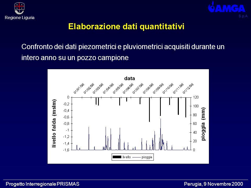 S.p.A Regione Liguria Progetto Interregionale PRISMAS Perugia, 9 Novembre 2000 Elaborazione dati quantitativi Confronto dei dati piezometrici e pluvio
