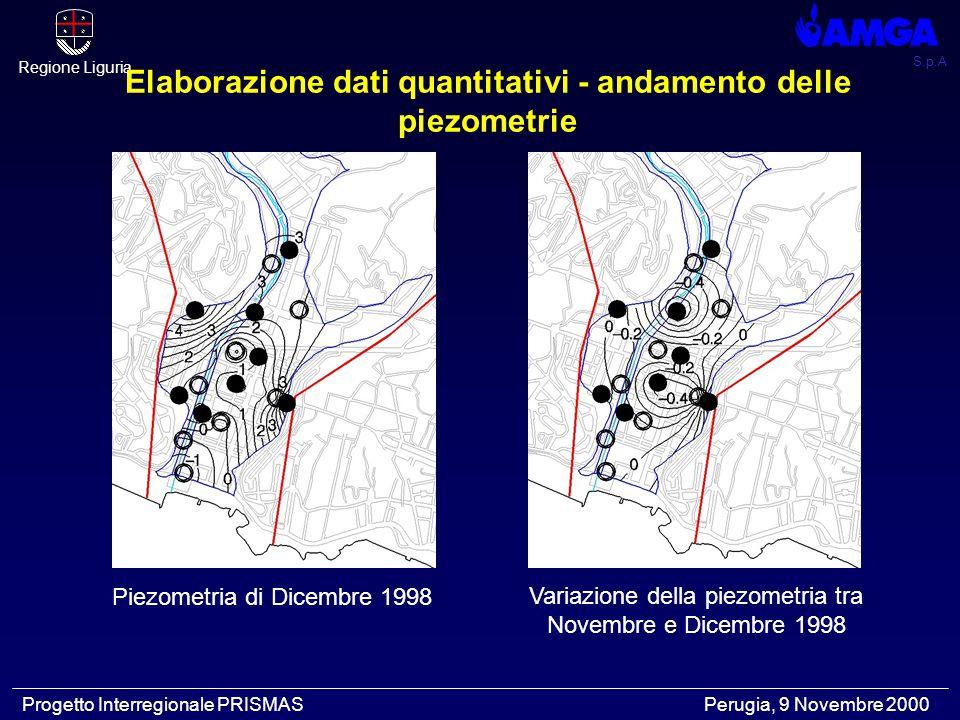 S.p.A Regione Liguria Progetto Interregionale PRISMAS Perugia, 9 Novembre 2000 Elaborazione dati quantitativi - andamento delle piezometrie Piezometri