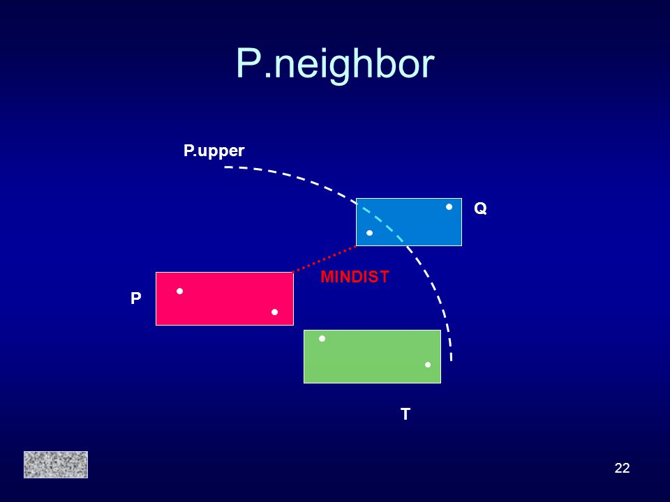 22 P.neighbor P Q T P.upper MINDIST