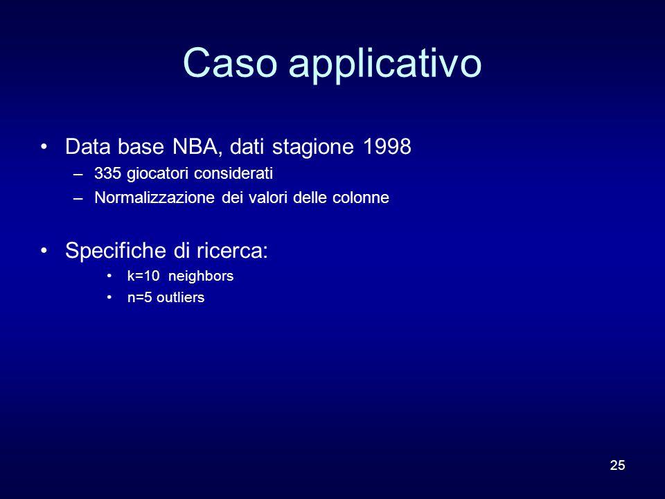 25 Caso applicativo Data base NBA, dati stagione 1998 –335 giocatori considerati –Normalizzazione dei valori delle colonne Specifiche di ricerca: k=10