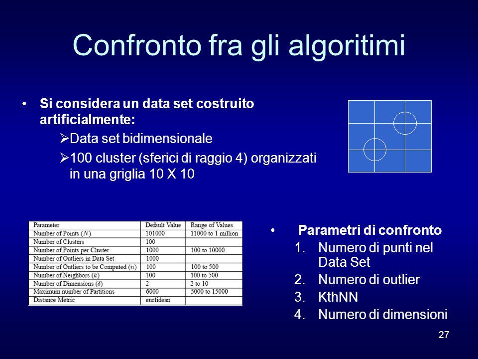 27 Confronto fra gli algoritimi Parametri di confronto 1.Numero di punti nel Data Set 2.Numero di outlier 3.KthNN 4.Numero di dimensioni Si considera