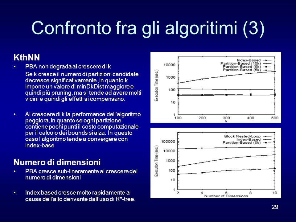 29 Confronto fra gli algoritimi (3) KthNN PBA non degrada al crescere di k Se k cresce il numero di partizioni candidate decresce significativamente,i