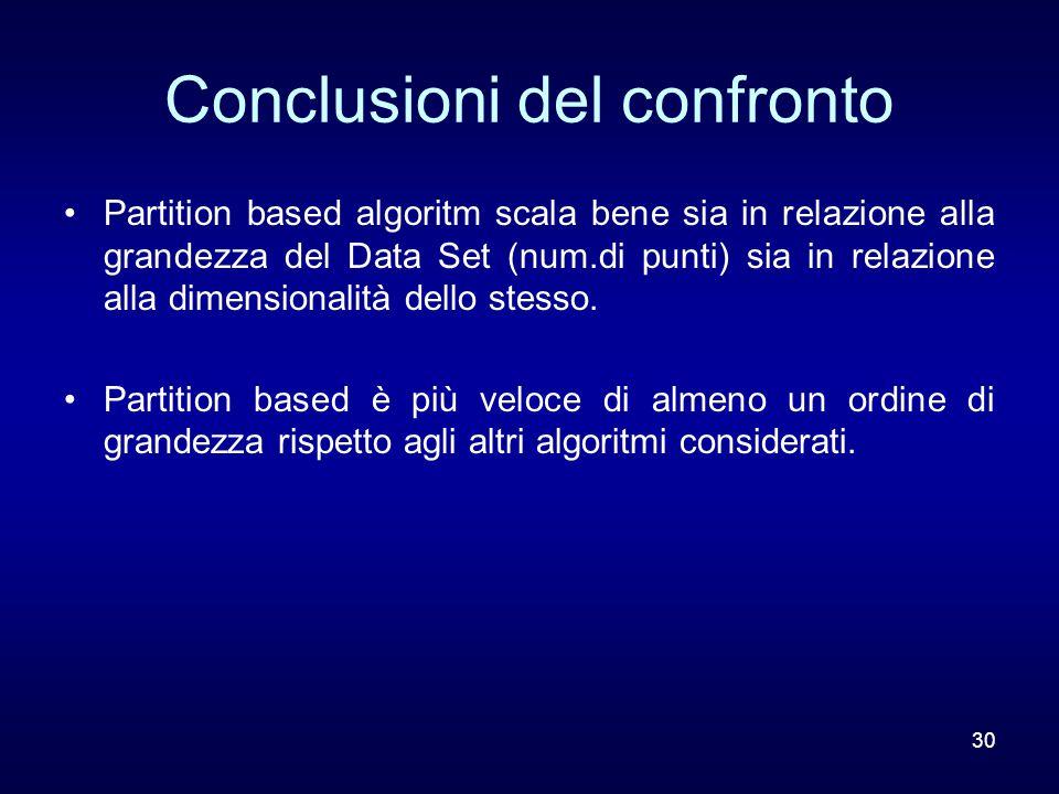 30 Conclusioni del confronto Partition based algoritm scala bene sia in relazione alla grandezza del Data Set (num.di punti) sia in relazione alla dimensionalità dello stesso.