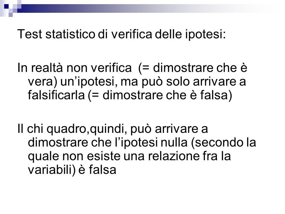 Test statistico di verifica delle ipotesi: In realtà non verifica (= dimostrare che è vera) un'ipotesi, ma può solo arrivare a falsificarla (= dimostr