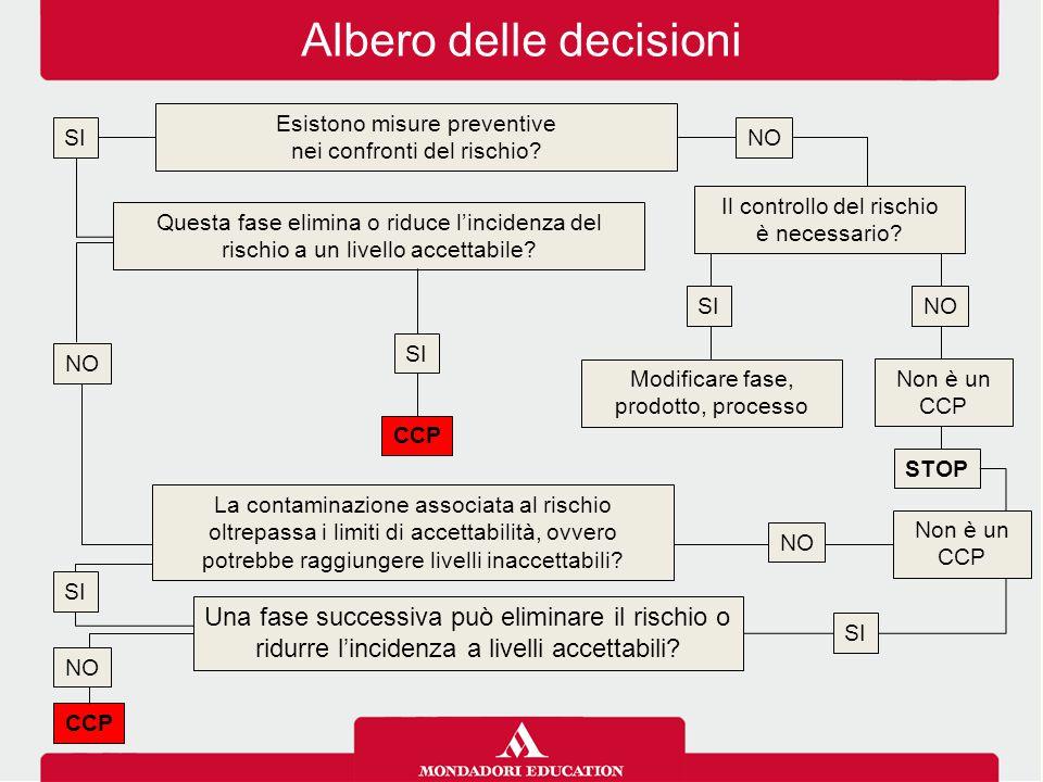 Albero delle decisioni Questa fase elimina o riduce l'incidenza del rischio a un livello accettabile? NO CCP Modificare fase, prodotto, processo STOP