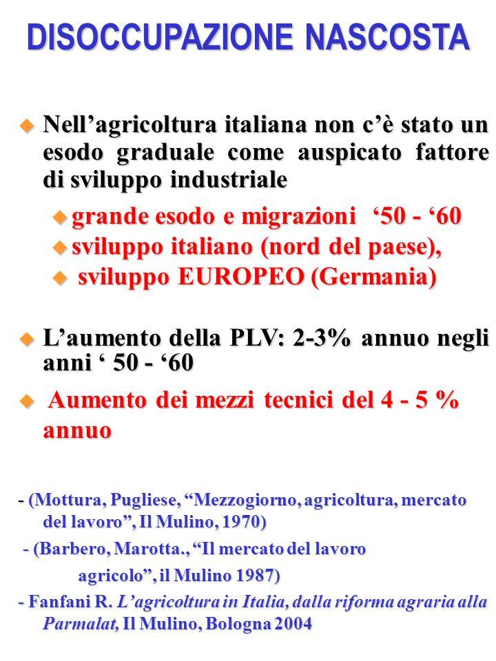 DISOCCUPAZIONE NASCOSTA  Nell'agricoltura italiana non c'è stato un esodo graduale come auspicato fattore di sviluppo industriale  grande esodo e migrazioni '50 - '60  sviluppo italiano (nord del paese),  sviluppo EUROPEO (Germania)  L'aumento della PLV: 2-3% annuo negli anni ' 50 - '60  Aumento dei mezzi tecnici del 4 - 5 % annuo - (Mottura, Pugliese, Mezzogiorno, agricoltura, mercato del lavoro , Il Mulino, 1970) - (Barbero, Marotta., Il mercato del lavoro - (Barbero, Marotta., Il mercato del lavoro agricolo , il Mulino 1987) agricolo , il Mulino 1987) - Fanfani R.