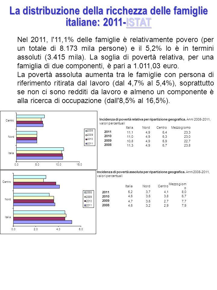 La distribuzione della ricchezza delle famiglie italiane: 2011-ISTAT ISTAT Nel 2011, l 11,1% delle famiglie è relativamente povero (per un totale di 8.173 mila persone) e il 5,2% lo è in termini assoluti (3.415 mila).