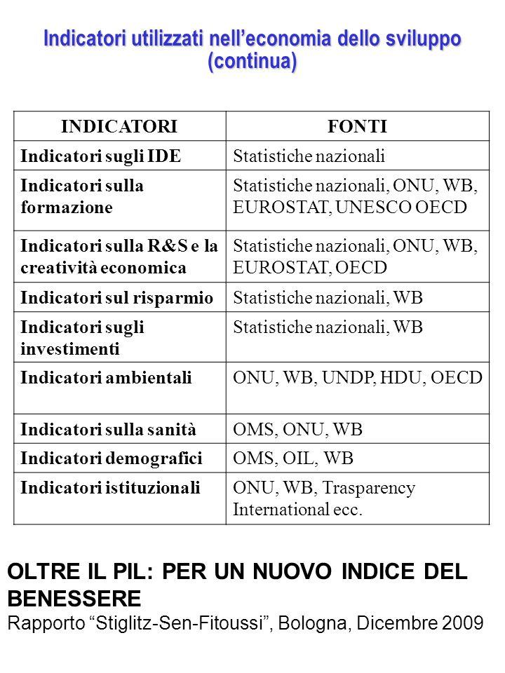 Indicatori utilizzati nell'economia dello sviluppo (continua) INDICATORIFONTI Indicatori sugli IDEStatistiche nazionali Indicatori sulla formazione Statistiche nazionali, ONU, WB, EUROSTAT, UNESCO OECD Indicatori sulla R&S e la creatività economica Statistiche nazionali, ONU, WB, EUROSTAT, OECD Indicatori sul risparmioStatistiche nazionali, WB Indicatori sugli investimenti Statistiche nazionali, WB Indicatori ambientaliONU, WB, UNDP, HDU, OECD Indicatori sulla sanitàOMS, ONU, WB Indicatori demograficiOMS, OIL, WB Indicatori istituzionaliONU, WB, Trasparency International ecc.