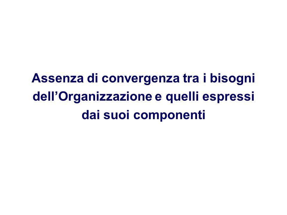 Assenza di convergenza tra i bisogni dell'Organizzazione e quelli espressi dai suoi componenti