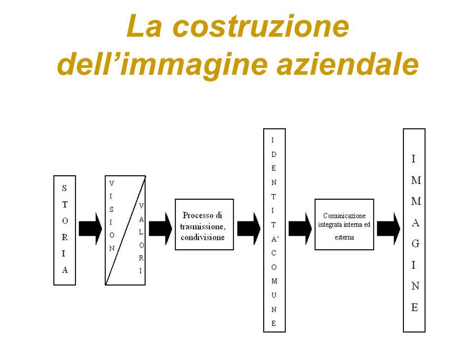 La costruzione dell'immagine aziendale