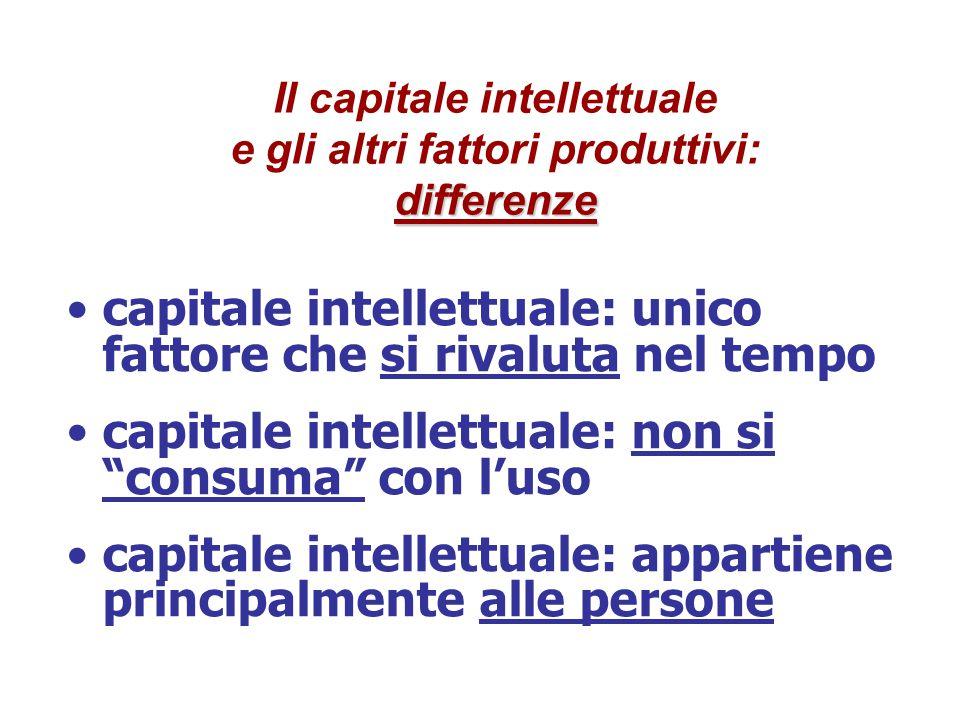 differenze Il capitale intellettuale e gli altri fattori produttivi: differenze capitale intellettuale: unico fattore che si rivaluta nel tempo capitale intellettuale: non si consuma con l'uso capitale intellettuale: appartiene principalmente alle persone