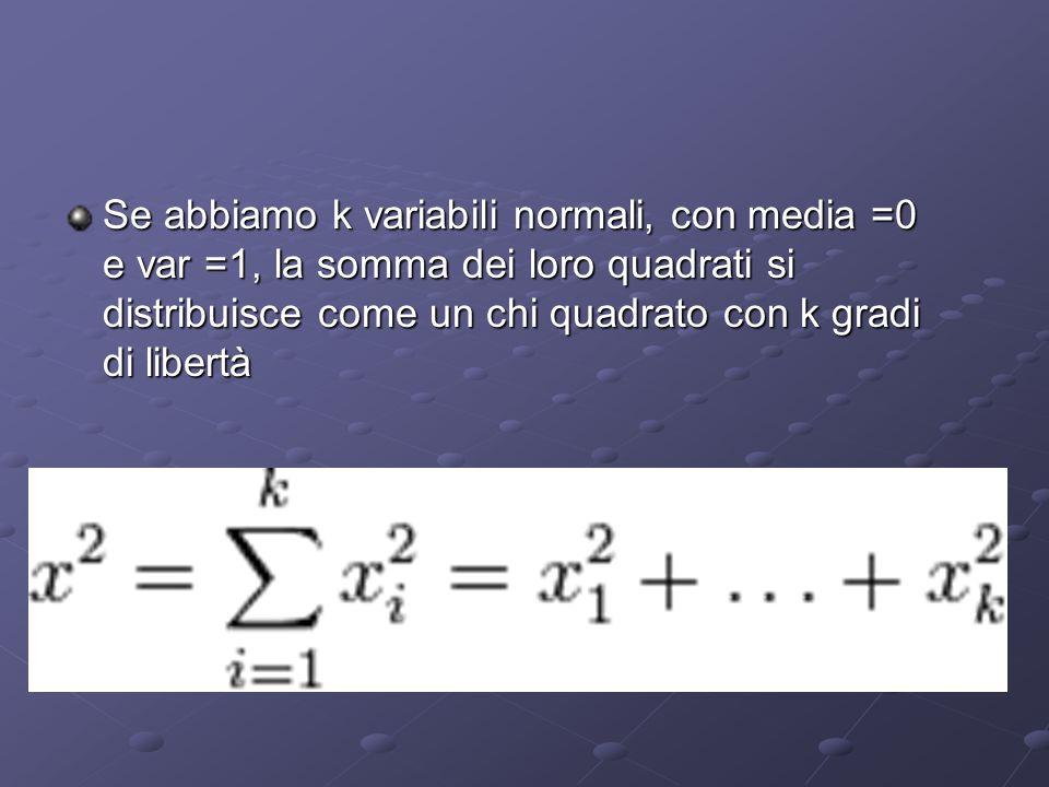 Se abbiamo k variabili normali, con media =0 e var =1, la somma dei loro quadrati si distribuisce come un chi quadrato con k gradi di libertà