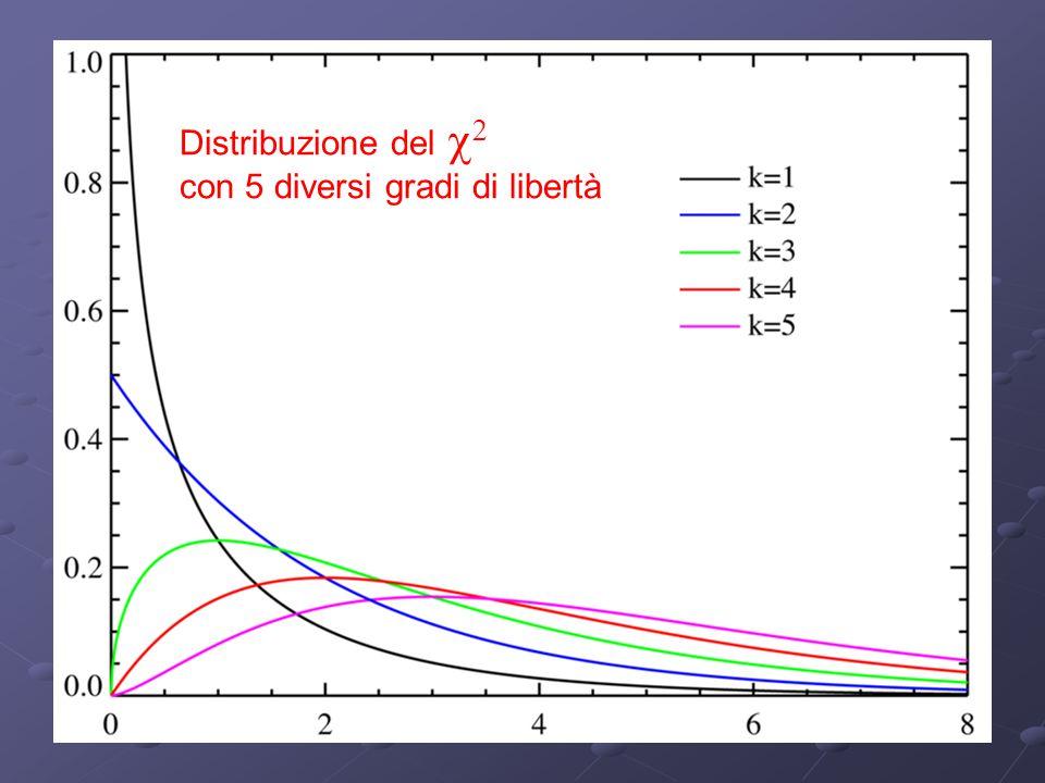 Distribuzione del   con 5 diversi gradi di libertà