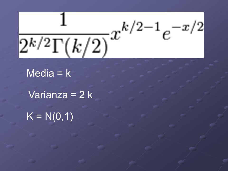 Media = k Varianza = 2 k K = N(0,1)