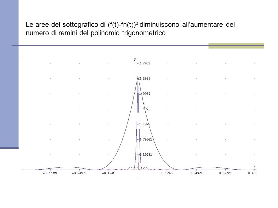 Le aree del sottografico di (f(t)-fn(t))² diminuiscono all'aumentare del numero di remini del polinomio trigonometrico