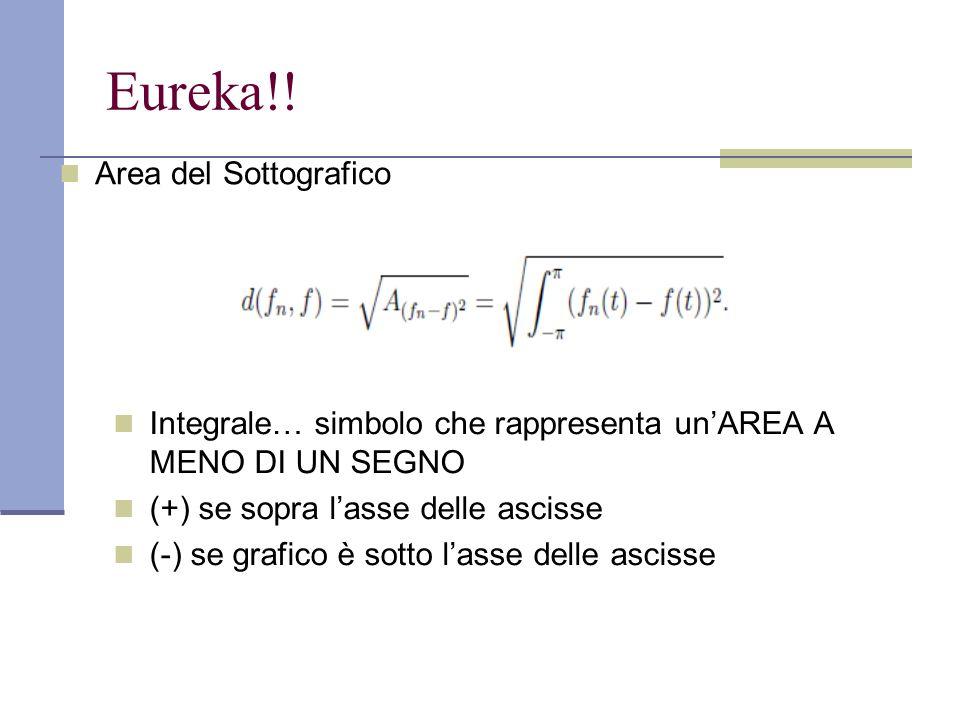 Eureka!! Area del Sottografico Integrale… simbolo che rappresenta un'AREA A MENO DI UN SEGNO (+) se sopra l'asse delle ascisse (-) se grafico è sotto