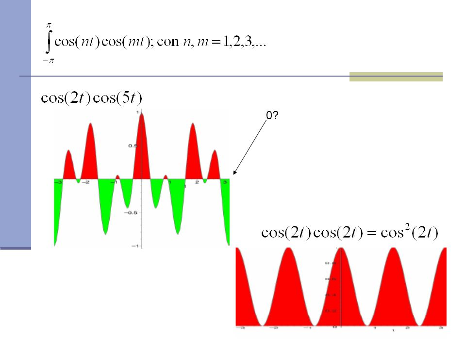 …dopo un po' di calcoli.. Area del rettangolo di base 2  e altezza 1