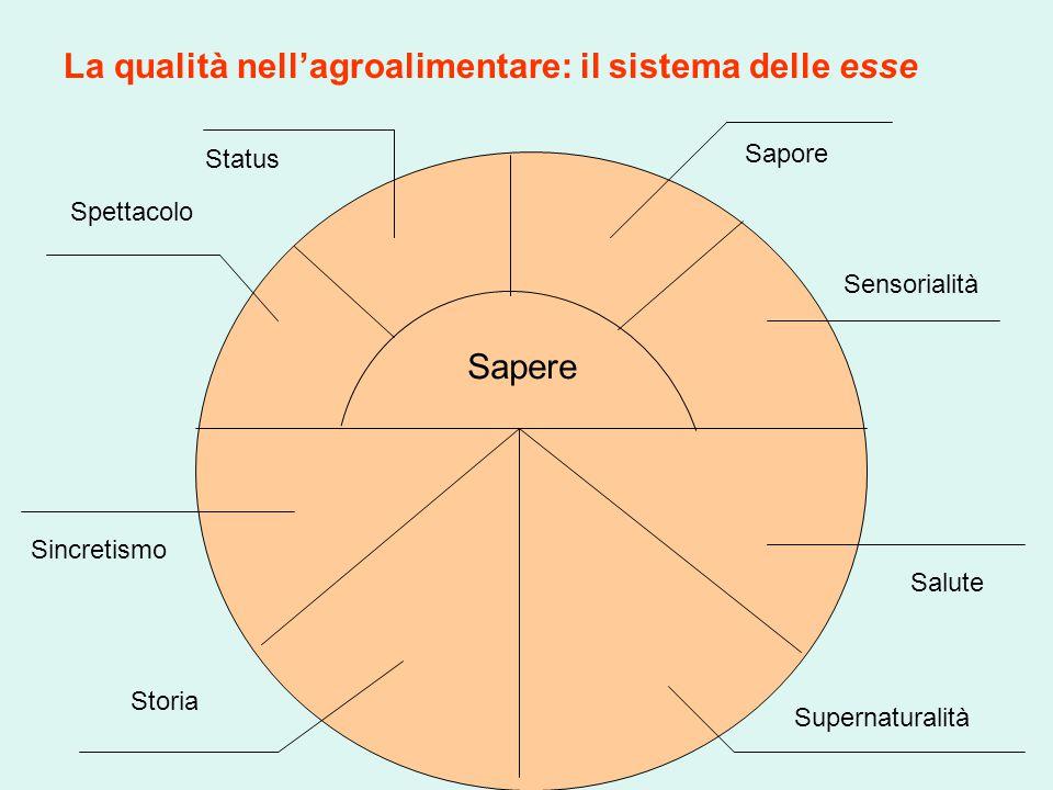 La qualità nell'agroalimentare: il sistema delle esse Sapere Sapore Sensorialità Salute Supernaturalità Storia Sincretismo Spettacolo Status