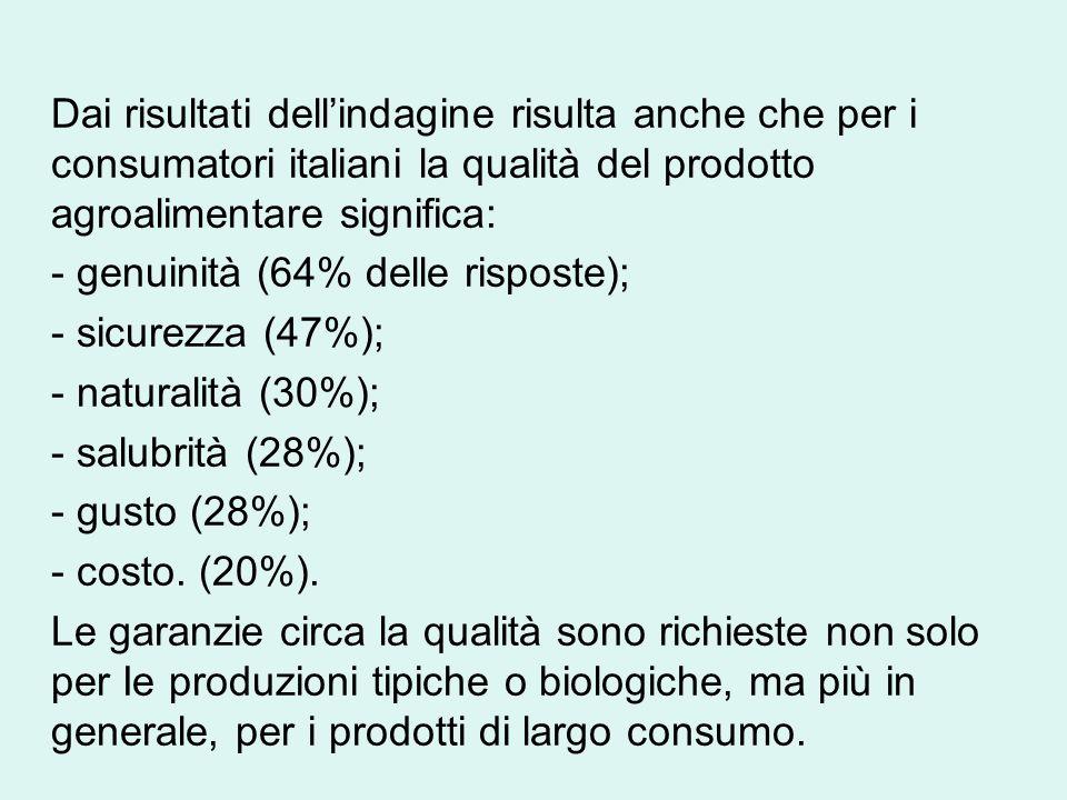 Dai risultati dell'indagine risulta anche che per i consumatori italiani la qualità del prodotto agroalimentare significa: - genuinità (64% delle risposte); - sicurezza (47%); - naturalità (30%); - salubrità (28%); - gusto (28%); - costo.