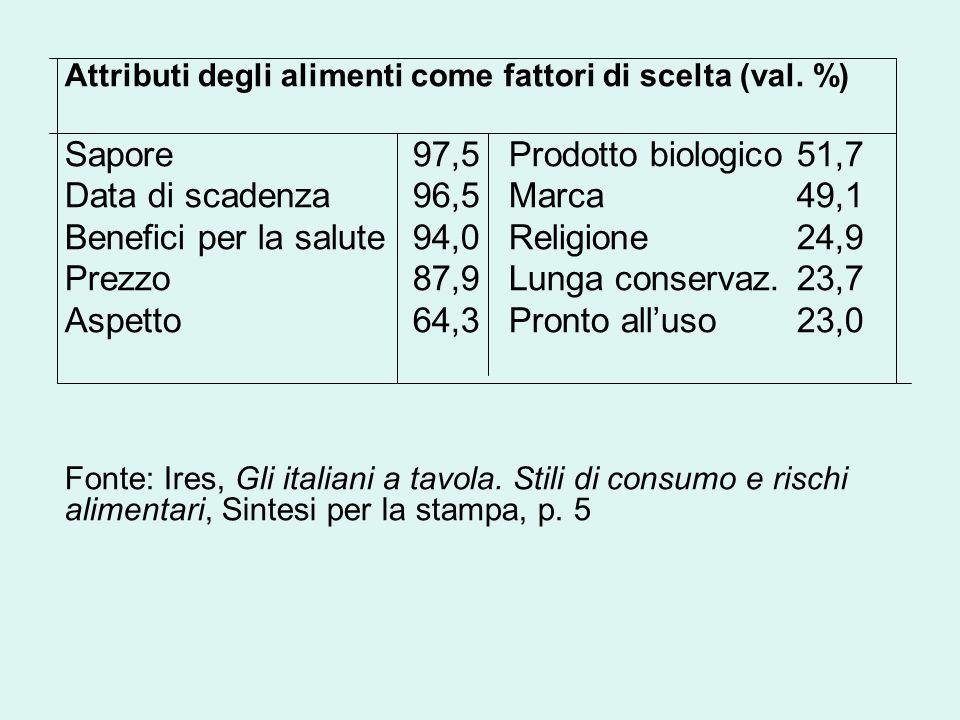 Attributi degli alimenti come fattori di scelta (val. %) Sapore 97,5 Prodotto biologico 51,7 Data di scadenza 96,5 Marca 49,1 Benefici per la salute 9