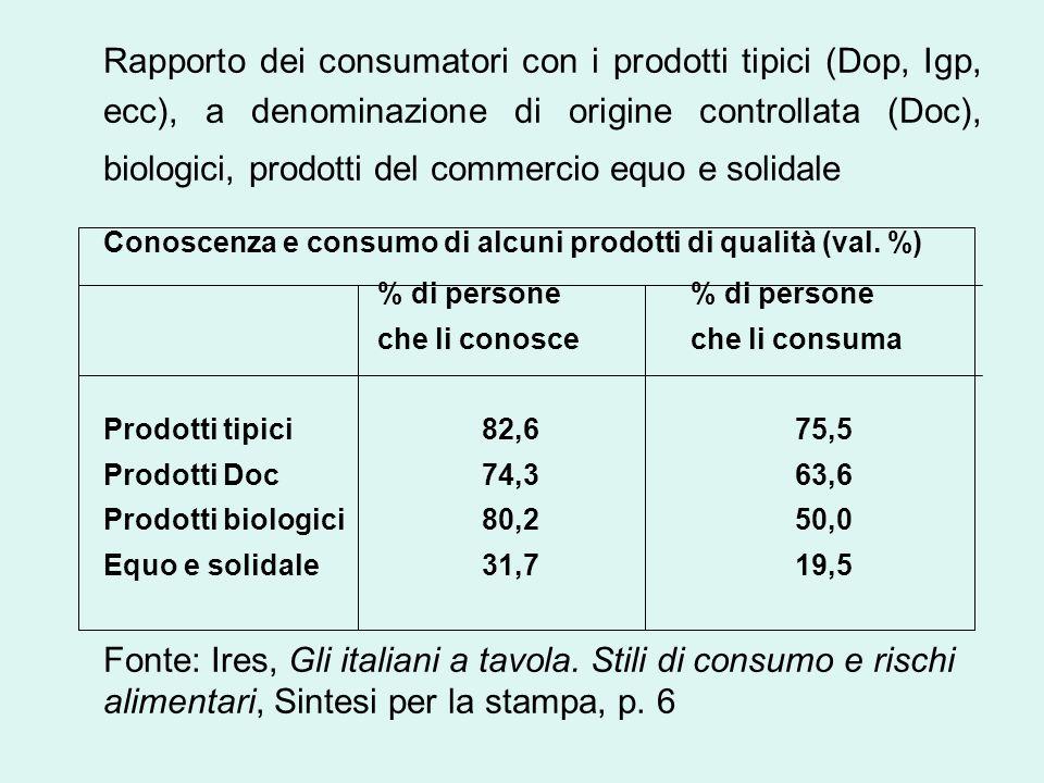 Rapporto dei consumatori con i prodotti tipici (Dop, Igp, ecc), a denominazione di origine controllata (Doc), biologici, prodotti del commercio equo e solidale Conoscenza e consumo di alcuni prodotti di qualità (val.