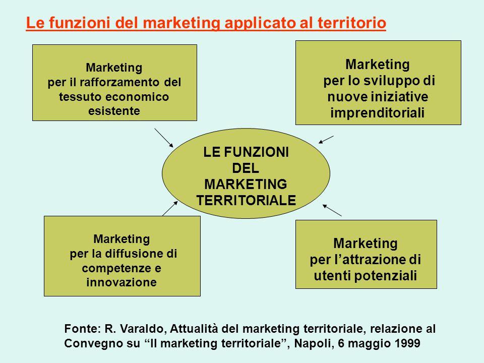 Marketing per il rafforzamento del tessuto economico esistente Marketing per l'attrazione di utenti potenziali Marketing per la diffusione di competen